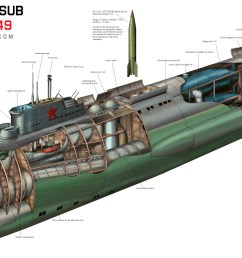 soon abandoned in favor of smaller steps towards ballistic missile and cruise missile submarines the midget submarine component was never progressed  [ 4000 x 1888 Pixel ]