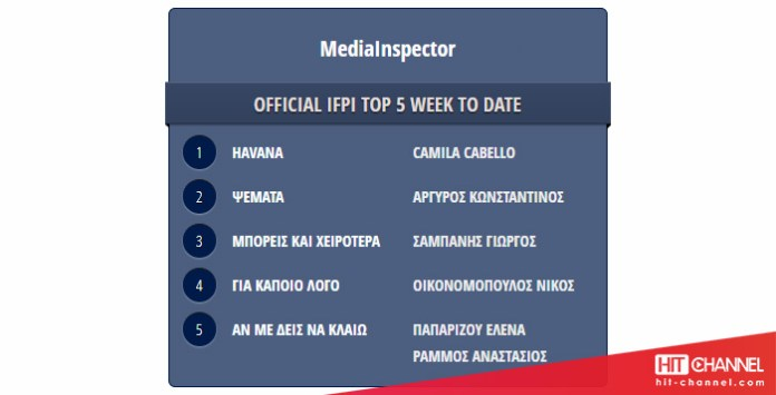 MediaInspector - Havana - No1 airplay - Hit Channel