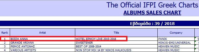 Άννα Βίσση - Hotel Ερμού Live 2015 - 2018 - IFPI Chart - Hit Channel
