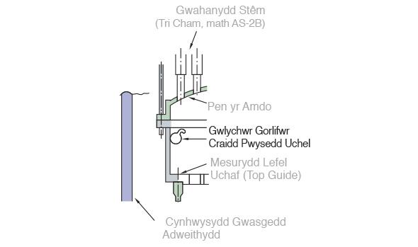 Cynhwysydd Gwasgedd Adweithydd (RPV) ABWR y DU