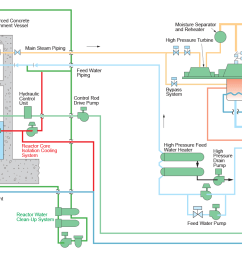 advanced boiling water reactor flow diagram  [ 1920 x 797 Pixel ]