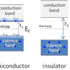 Energy Band Diagram Of Insulator How Are Fossils Formed 1 Properties Semiconductors Hitachi High Technologies Global In Metals The Conduction And Valence Come Very Closer To Each Other May Even Overlap With Fermi Ef Somewhere Inside