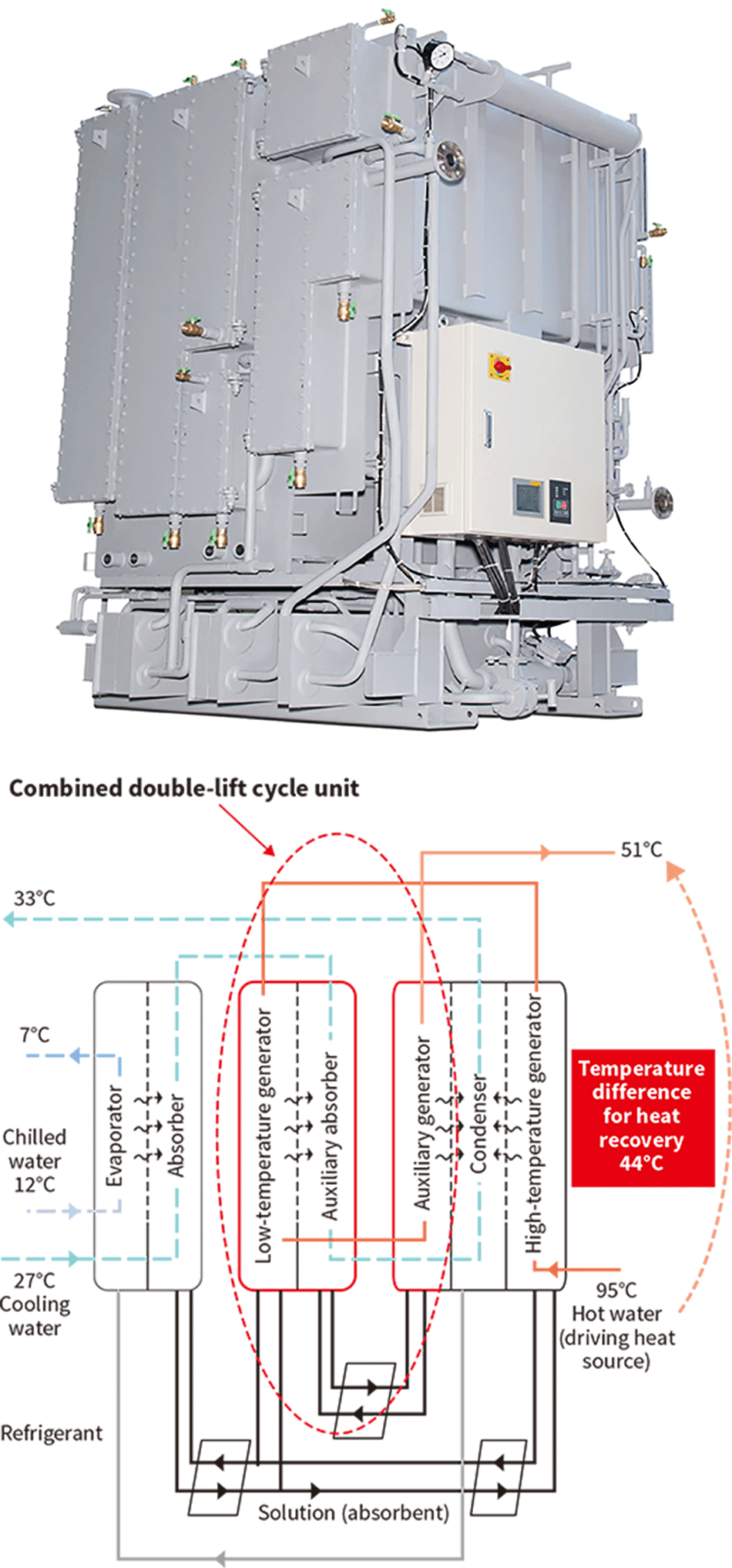medium resolution of  single effect double lift absorption chiller top and cycle diagram bottom
