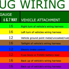 6 Pin To 7 Trailer Adapter Wiring Diagram 2004 International 4300 Diagrams What Are The Most Common Plugs Chart