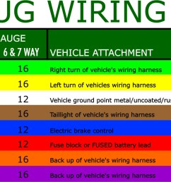 what are the most common trailer plugs 4 wire trailer wiring 6 pin trailer wiring ford [ 3110 x 1013 Pixel ]