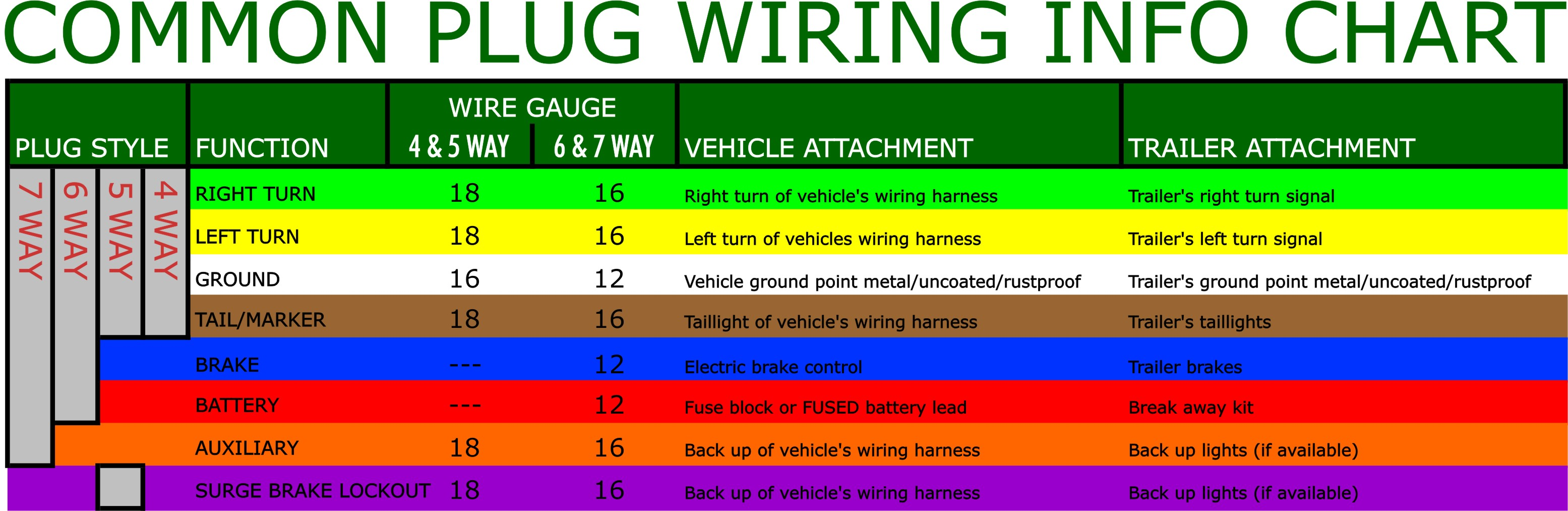 7 way wire harness chart schematics online rv trailer wiring color code trailer wiring harness color code #11