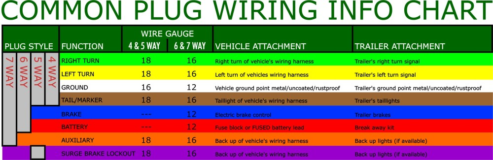 medium resolution of trailer wiring chart