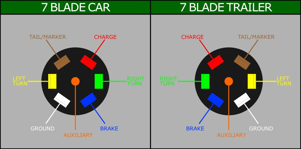 medium resolution of wiring a 7 blade trailer harness or plug 4 blade trailer wiring diagram 7 blade wiring harness