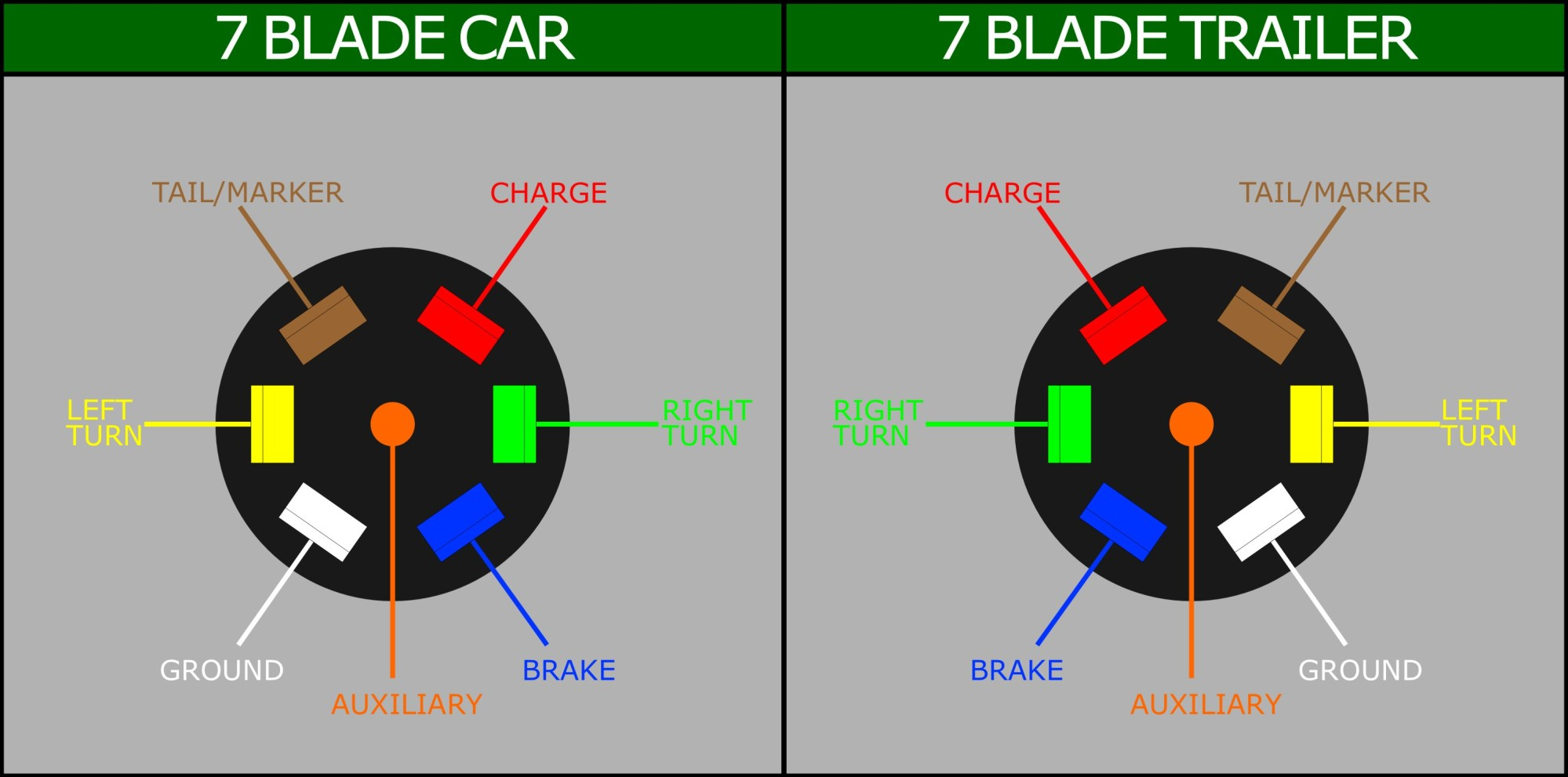 hight resolution of wiring diagram for 7 blade trailer connector
