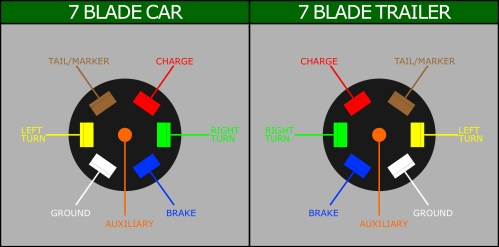small resolution of wiring a 7 blade trailer harness or plug 4 blade trailer wiring diagram 7 blade wiring harness