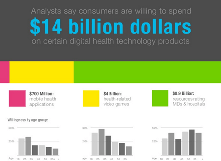 Digital Health Stats and Trends 2 - 45 Mind Blowing Digital Health Statistics and Trends
