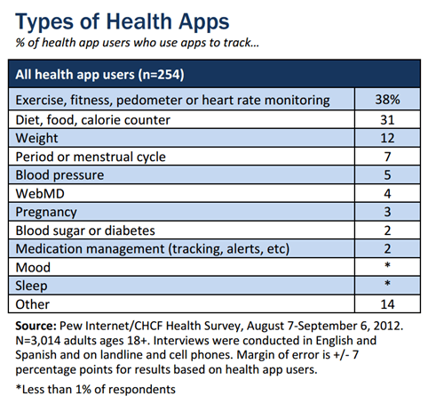 mHealth and Telehealth Stats and Trends 1 - 115 Mind Blowing mHealth and Telehealth Statistics and Trends