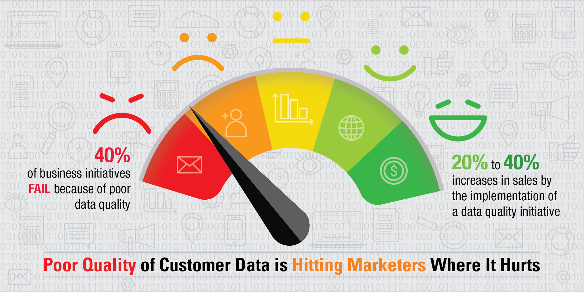 Poor Quality of Customer Data is Hitting Marketers Where It Hurts