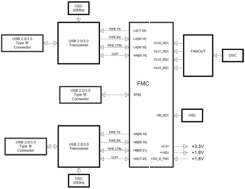 USB3 SuperSpeed FMC Module