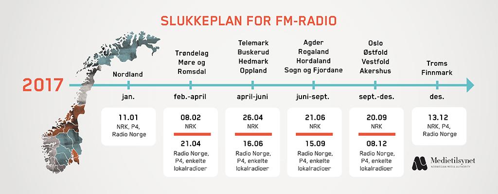 Digital Radio erstatter FM i 2017