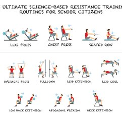 30 Minutes In Chair Exercises For Seniors Upholstered Folding Chairs Diy The Ultimate Science Based Resistance Training Routine
