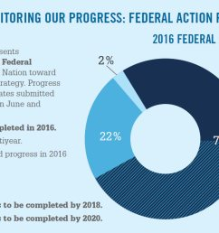 monitoring our progress federal action plan [ 1387 x 666 Pixel ]