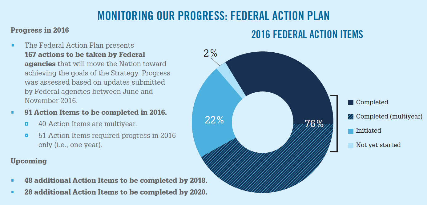 hight resolution of monitoring our progress federal action plan
