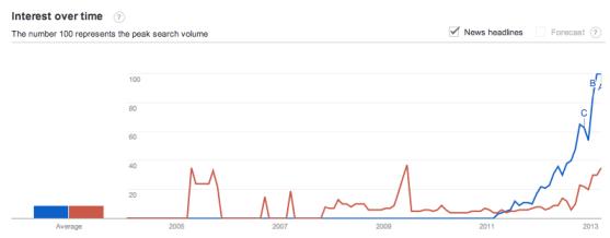 authorship-authorrank-trends