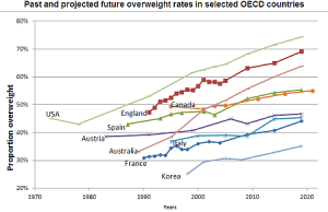 past projected obesity graph 2010