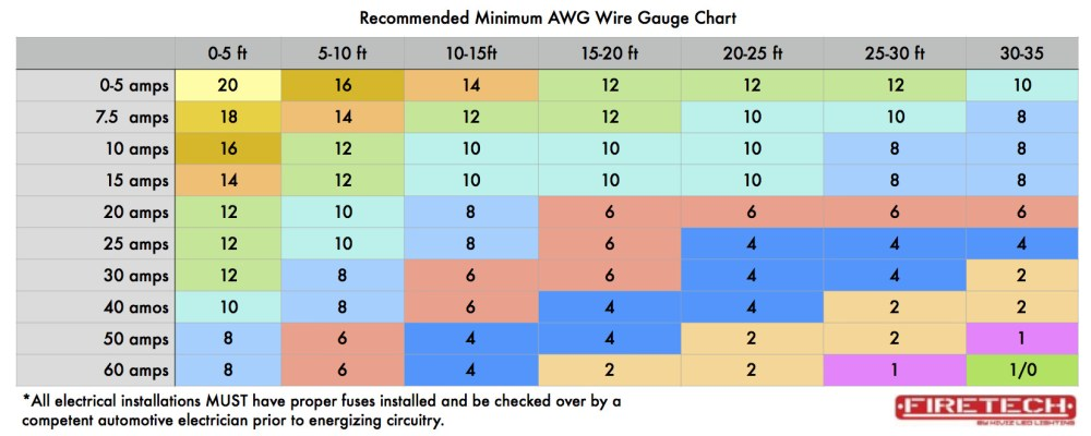medium resolution of wire gauge chart wide ac or dc