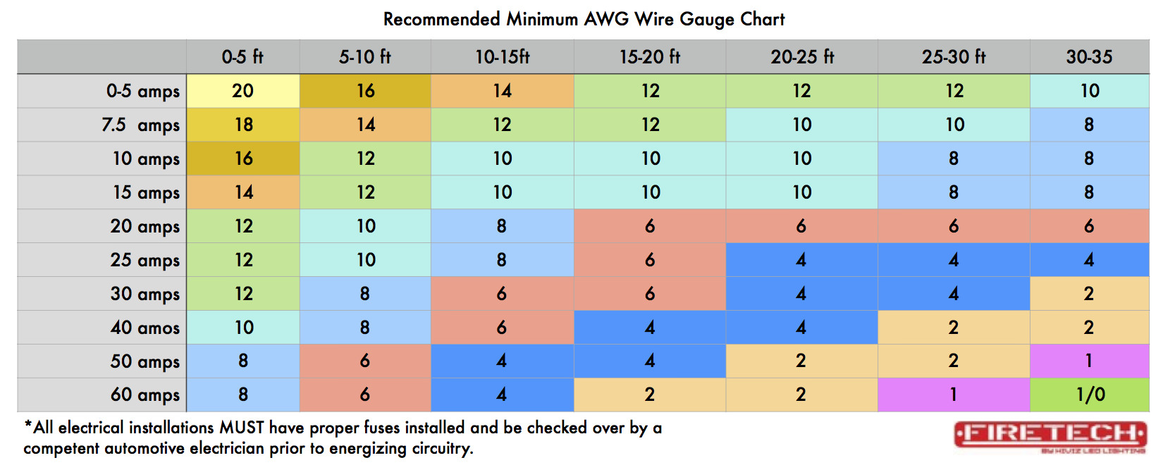 Wire gauge chart wide also  must read when considering swapping ac fixtures to  leds rh hivizleds