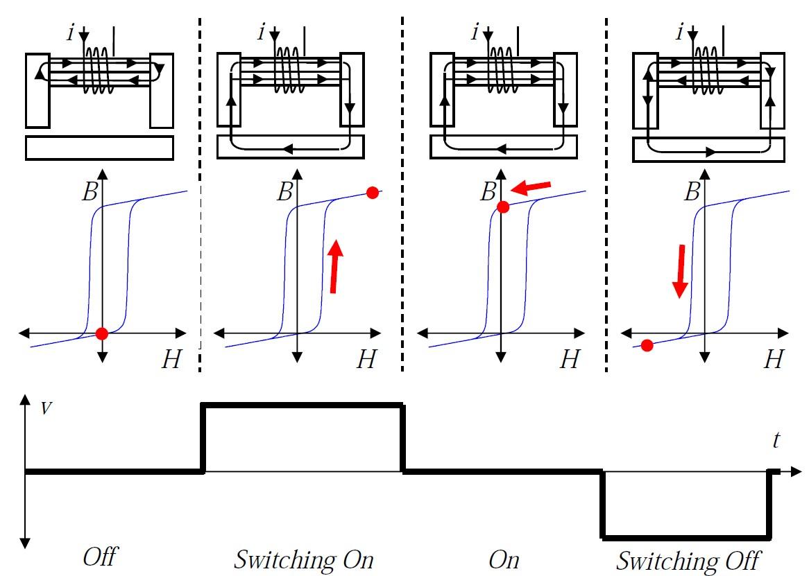 Electropermanent Magnets Programmable Magnets