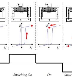 b h curves for electropermanent magnets [ 1166 x 831 Pixel ]