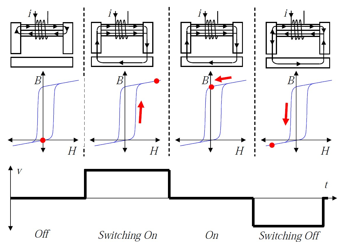 hight resolution of b h curves for electropermanent magnets