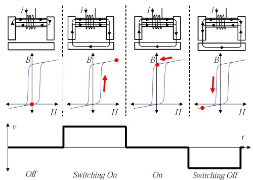 small resolution of b h curves for electropermanent magnets