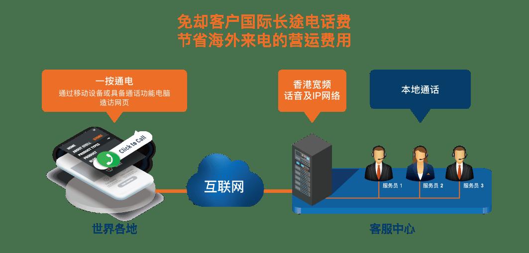 WebCall   香港寬頻企業方案 HKBN Enterprise Solutions