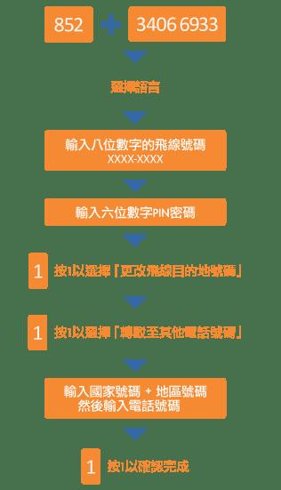 國際飛線漫遊 | 香港寬頻企業方案 HKBN Enterprise Solutions