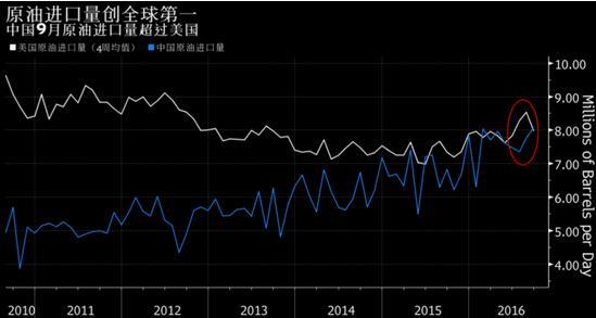 中國9月超美成全球第一大原油進口國-香港商報