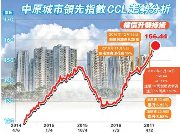 中原城市領先指數連續13周破頂 惟升幅續收窄-香港商報