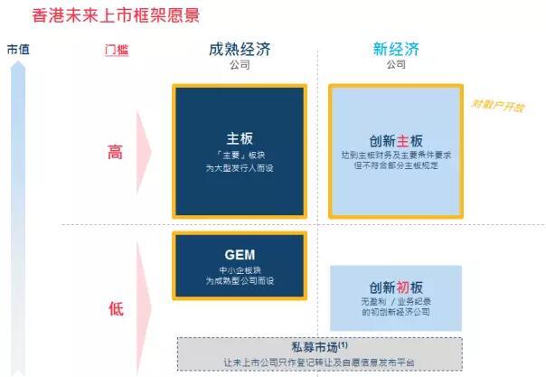 香港交易所全面提高IPO上市門檻。港股殼價迅速飆升-香港商報