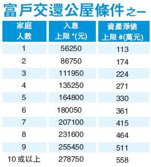 房協9月推富戶政策 冀公屋盡其用 避世襲住一世 -香港商報
