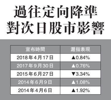 人行定向降準 釋放7千億 支持「債轉股」和小微企-香港商報