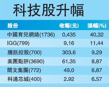 中美元首通話 市場憧憬貿戰緩和 港股飆千點十年最勁-香港商報