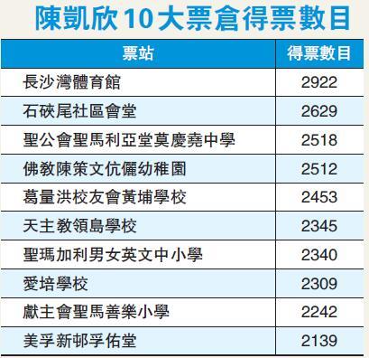 【選后分析】陳凱欣勝1.3萬票 李馮相加亦要輸-香港商報