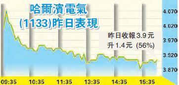 高溢價私有化 哈爾濱電氣升56%-香港商報