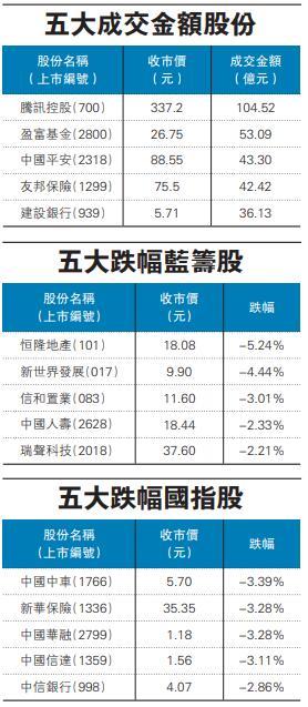 港股五連跌累插2170點 人民幣匯價回穩跌幅收窄-香港商報