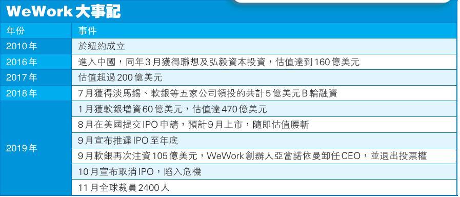 共享辦公概念由熱轉冷 WeWork估值急降 軟銀祭三招助「康-香港商報