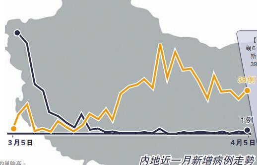 內地邊境國輸入風險攀升 兩周內入境居民禁出境-香港商報