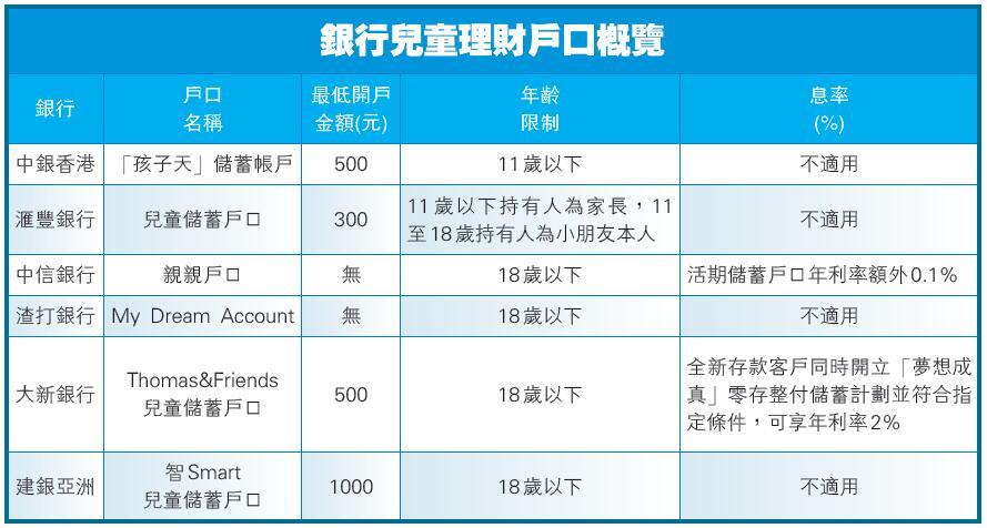 【理財信箱】學懂理財從儲蓄開始 兒童戶口開戶攻略-香港商報