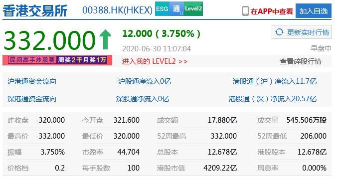 港交所股價升逾3% 再創新高-香港商報