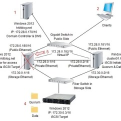 Clustering In Sql Server 2008 With Diagram 2007 Chevy Aveo Belt Failover Cluster Pictures To Pin On Pinterest - Thepinsta