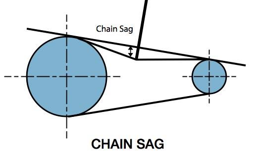 chain_Sag
