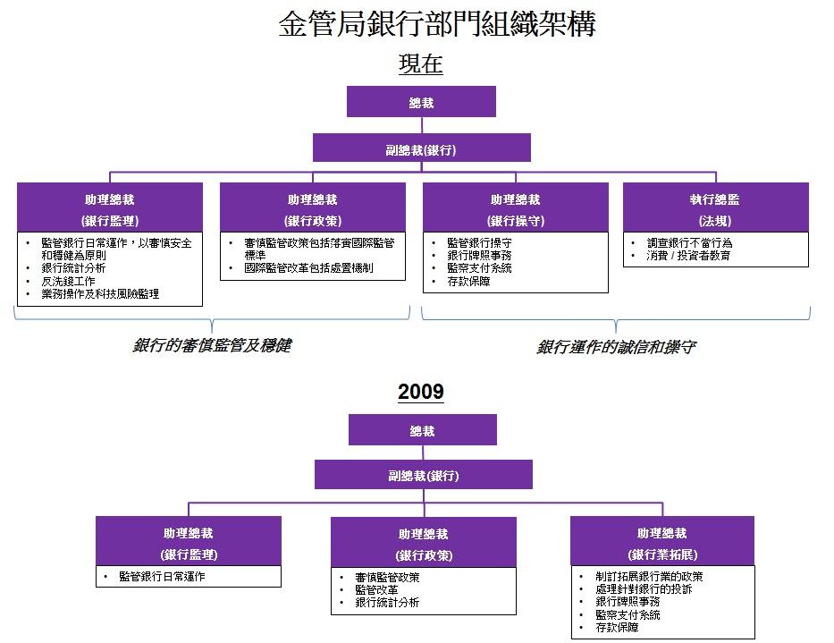 香港金融管理局 - 陳德霖談香港銀行業的監管模式:兩條腿走路