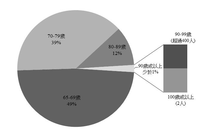 香港金融管理局 - 銀色債券