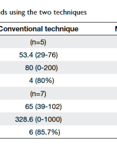 Table comparison of small and large fibroids using the two techniques also hysteroscopic intrauterine morcellation submucosal rh hkmj